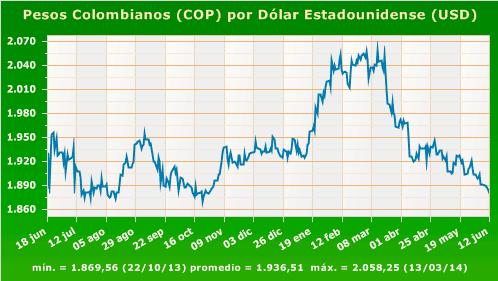 Dólar histórico 2014