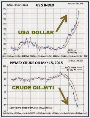 Dolar vs petroleo