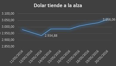 Dolar Hoy Colombia